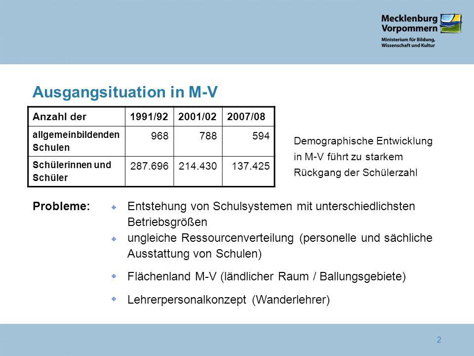 3 2 2 5 2 2 2 2 Sportgymnasium Gymnasium Entwicklung in M-V