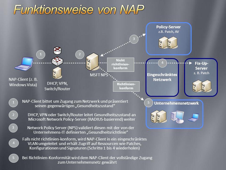 Nicht richtlinien- konform 1 Eingeschränktes Netzwerk NAP-Client bittet um Zugang zum Netzwerk und präsentiert seinen gegenwärtigen Gesundheitszustand 1 4 Falls nicht richtlinien-konform, wird NAP-Client in ein eingeschränktes VLAN umgeleitet und erhält Zugriff auf Ressourcen wie Patches, Konfigurationen und Signaturen (Schritte 1 bis 4 wiederholen) 2 DHCP, VPN oder Switch/Router leitet Gesundheitszustand an Microsoft Network Policy-Server (RADIUS-basierend) weiter 5 Bei Richtlinien-Konformität wird dem NAP-Client der vollständige Zugang zum Unternehmensnetz gewährt MSFT NPS 3 Policy-Server z.B.