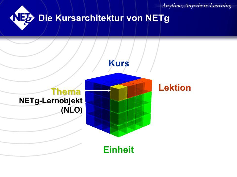Die Kursarchitektur von NETg Einheit Kurs Lektion NETg-Lernobjekt (NLO) Thema