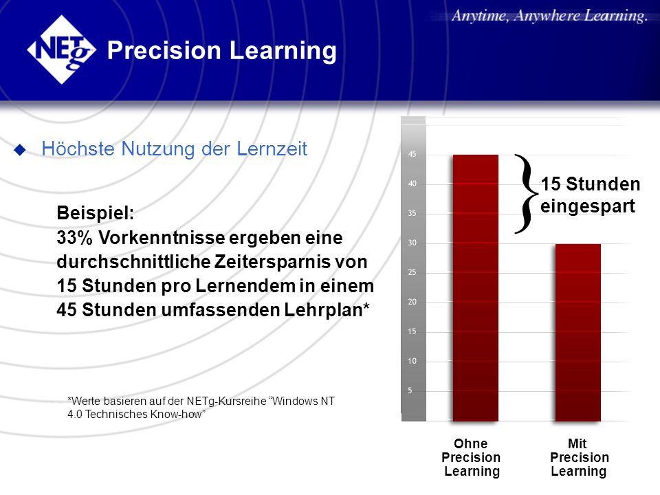 Beispiel: 33% Vorkenntnisse ergeben eine durchschnittliche Zeitersparnis von 15 Stunden pro Lernendem in einem 45 Stunden umfassenden Lehrplan* *Werte