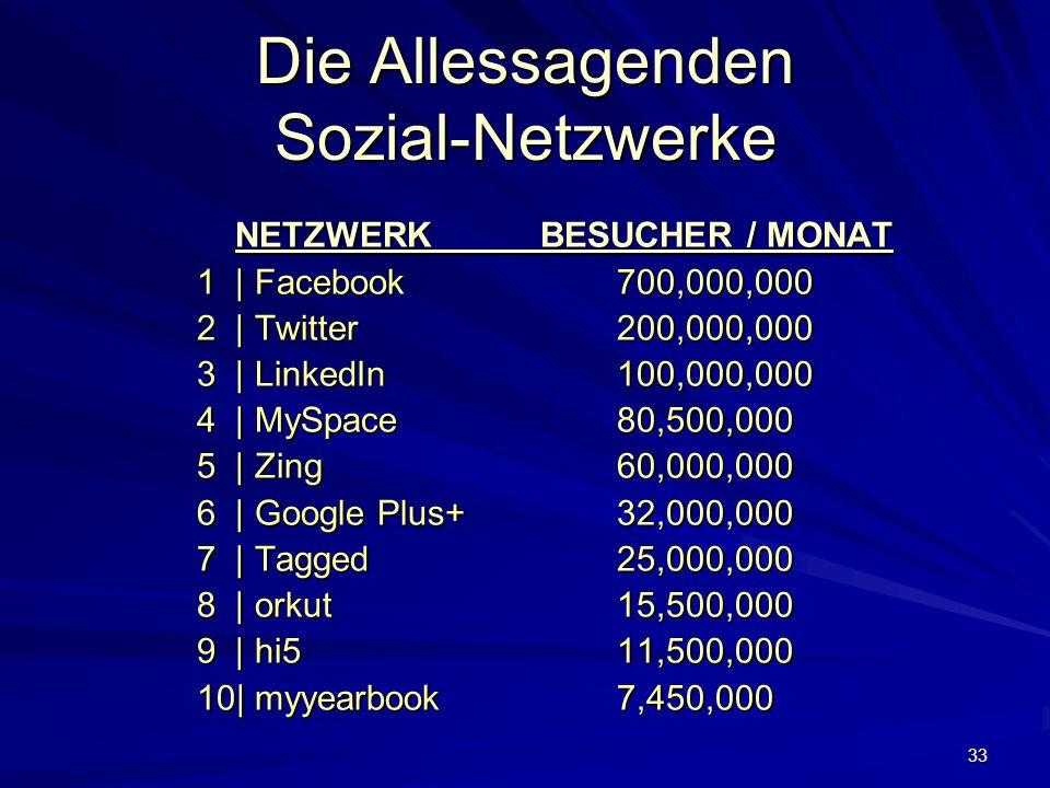 33 Die Allessagenden Sozial-Netzwerke NETZWERK BESUCHER / MONAT NETZWERK BESUCHER / MONAT 1 | Facebook 700,000,000 2 | Twitter 200,000,000 3 | LinkedIn100,000,000 4 | MySpace80,500,000 5 | Zing60,000,000 6 | Google Plus+32,000,000 7 | Tagged25,000,000 8 | orkut15,500,000 9 | hi511,500,000 10| myyearbook7,450,000