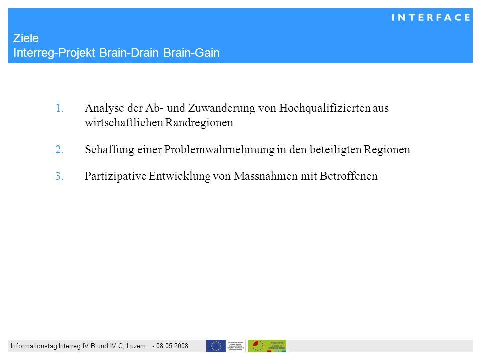 Informationstag Interreg IV B und IV C, Luzern - 08.05.2008 Ziele Interreg-Projekt Brain-Drain Brain-Gain 1.Analyse der Ab- und Zuwanderung von Hochqualifizierten aus wirtschaftlichen Randregionen 2.Schaffung einer Problemwahrnehmung in den beteiligten Regionen 3.Partizipative Entwicklung von Massnahmen mit Betroffenen