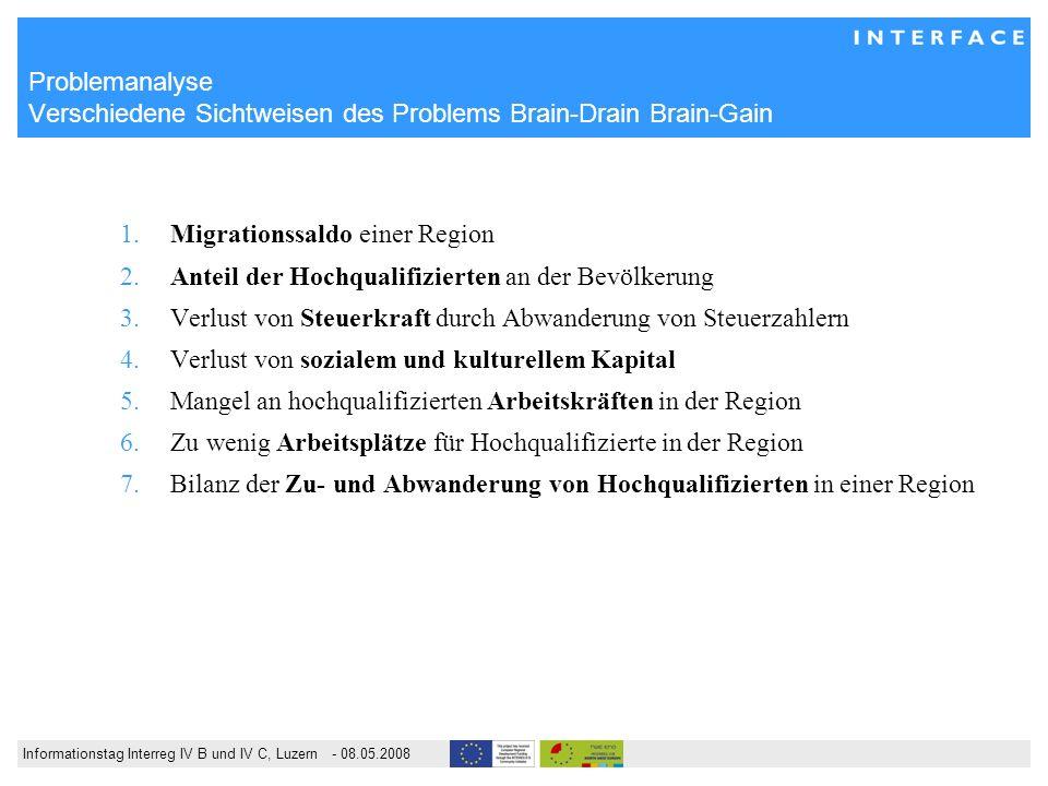 Informationstag Interreg IV B und IV C, Luzern - 08.05.2008 Problemanalyse Wanderungsbewegungen von Hochqualifizierten Zentralschweiz Kaiserslautern D Twente NL CH – D – NL Mangel an HQ in Unternehmen