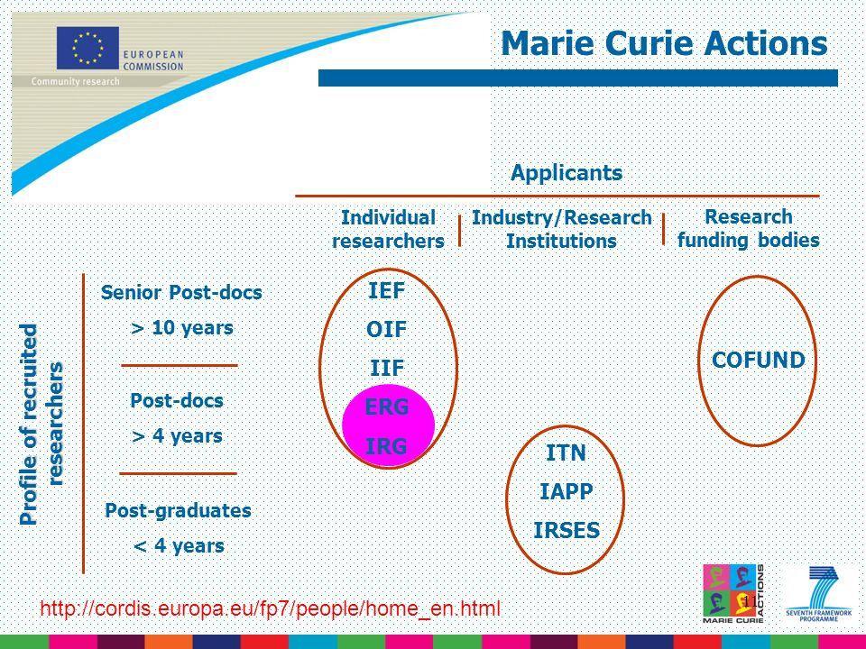 11 Marie Curie Actions Profile of recruited researchers Post-graduates < 4 years Post-docs > 4 years Senior Post-docs > 10 years Applicants Individual researchers Industry/Research Institutions Research funding bodies IEF OIF IIF ERG IRG ITN IAPP IRSES COFUND http://cordis.europa.eu/fp7/people/home_en.html