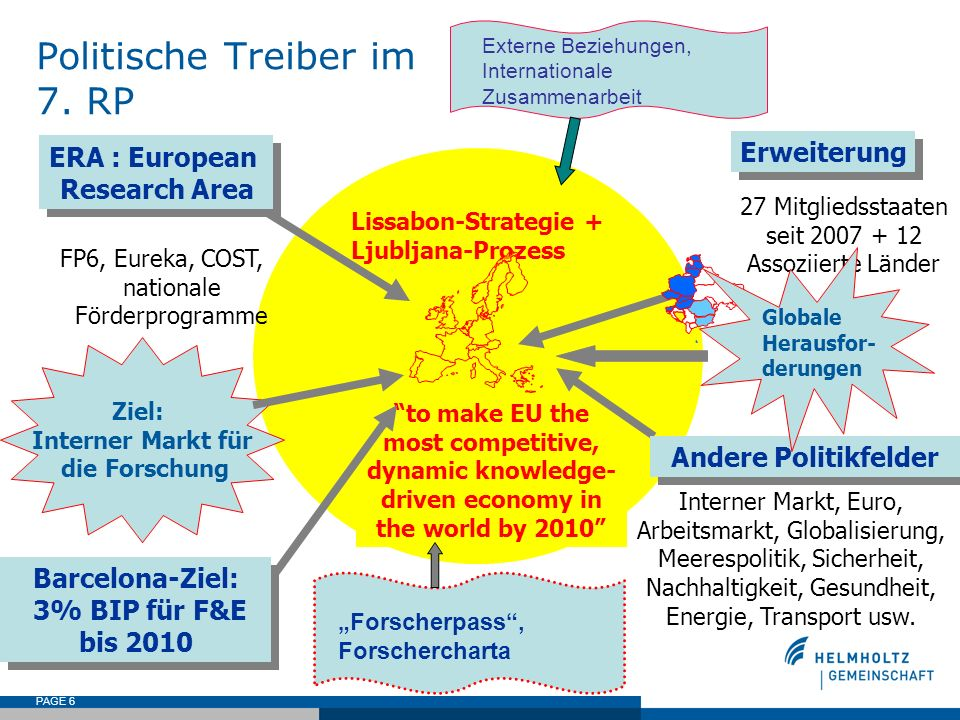 PAGE 6 Lissabon-Strategie + Ljubljana-Prozess to make EU the most competitive, dynamic knowledge- driven economy in the world by 2010 Politische Treib