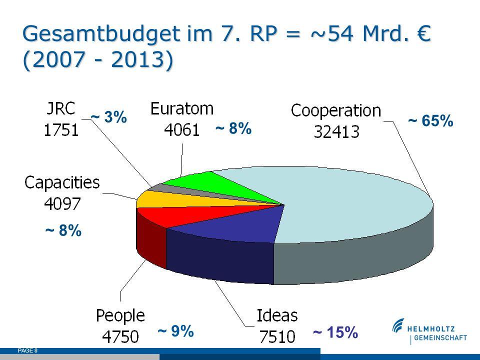 PAGE 8 Gesamtbudget im 7. RP = ~54 Mrd. (2007 - 2013) ~ 9% ~ 15% ~ 8% ~ 3% ~ 8% ~ 65%
