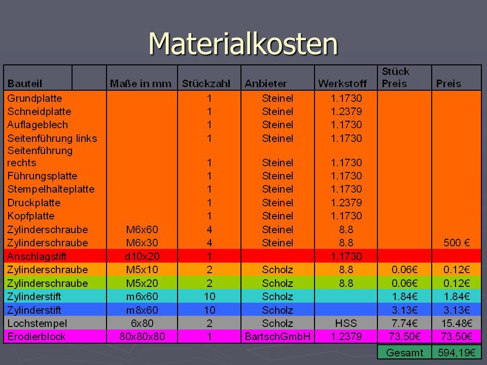 Materialkosten