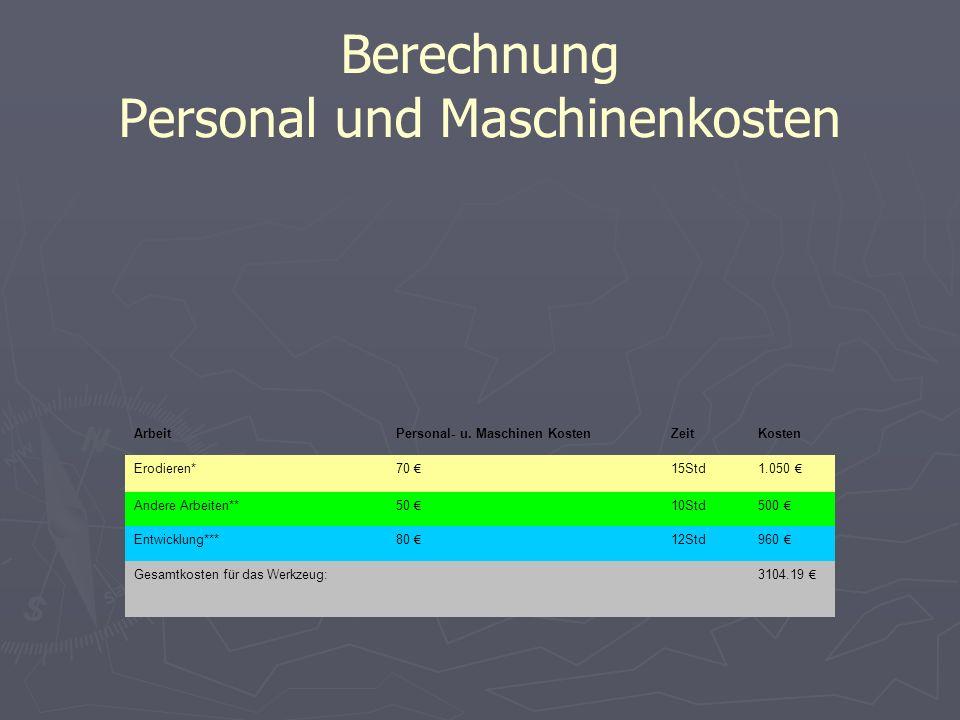 Berechnung Personal und Maschinenkosten ArbeitPersonal- u. Maschinen KostenZeitKosten Erodieren* 70 15Std 1.050 Andere Arbeiten** 50 10Std 500 Entwick
