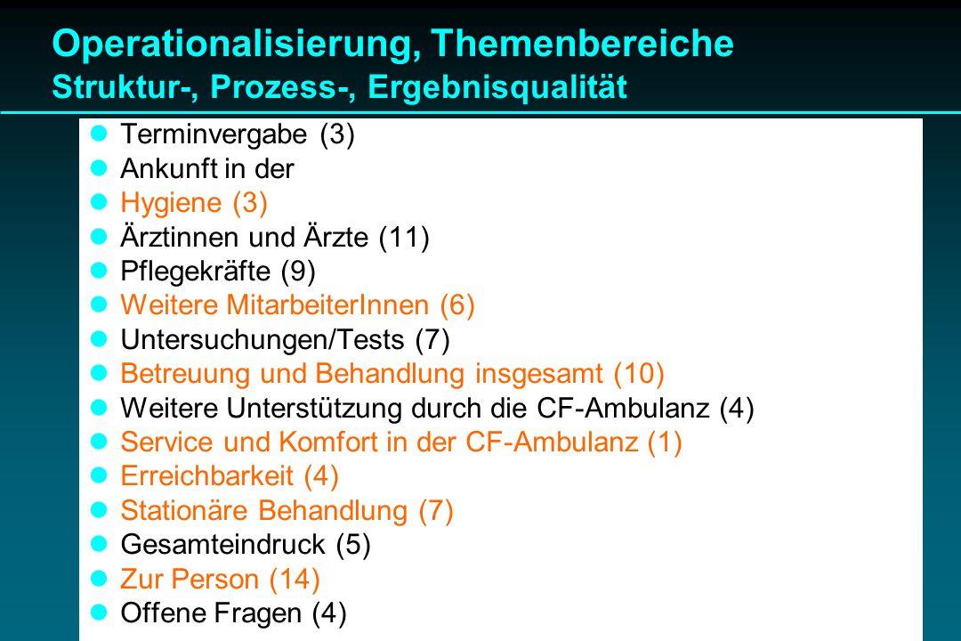 Operationalisierung, Themenbereiche Struktur-, Prozess-, Ergebnisqualität Terminvergabe (3) Ankunft in der CF-Ambulanz (4) Hygiene (3) Ärztinnen und Ä