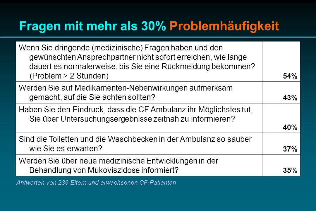 Fragen mit mehr als 30% Problemhäufigkeit Wenn Sie dringende (medizinische) Fragen haben und den gewünschten Ansprechpartner nicht sofort erreichen, w