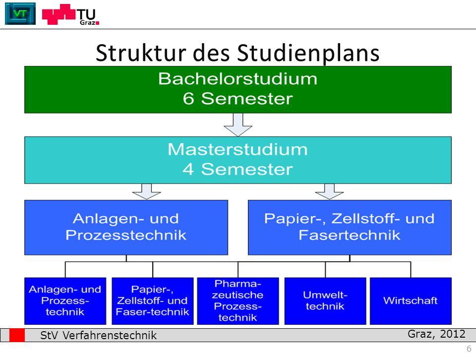 7 Studieneingangs- und Orientierungsphase – Sie sollte euch einen ersten Überblick über das Studium geben – Die positive Absolvierung der STEOP ist notwendig, um weiterstudieren zu dürfen.