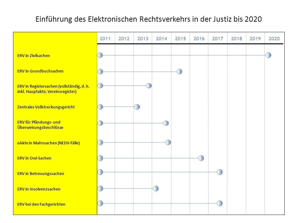 Einführung des Elektronischen Rechtsverkehrs in der Justiz bis 2020 ERV in Zivilsachen ERV in Grundbuchsachen ERV in Registersachen (vollständig, d. h