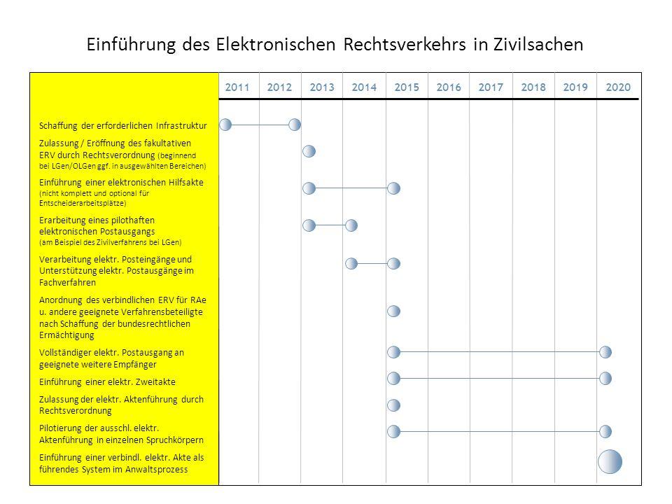 Einführung des Elektronischen Rechtsverkehrs in Zivilsachen Schaffung der erforderlichen Infrastruktur Zulassung / Eröffnung des fakultativen ERV durc