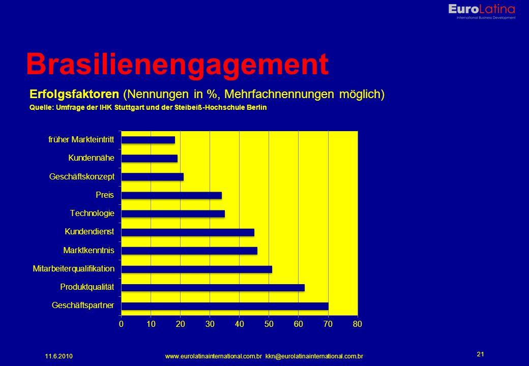 11.6.2010www.eurolatinainternational.com.br kkn@eurolatinainternational.com.br 21 Brasilienengagement Erfolgsfaktoren (Nennungen in %, Mehrfachnennungen möglich) Quelle: Umfrage der IHK Stuttgart und der Steibeiß-Hochschule Berlin