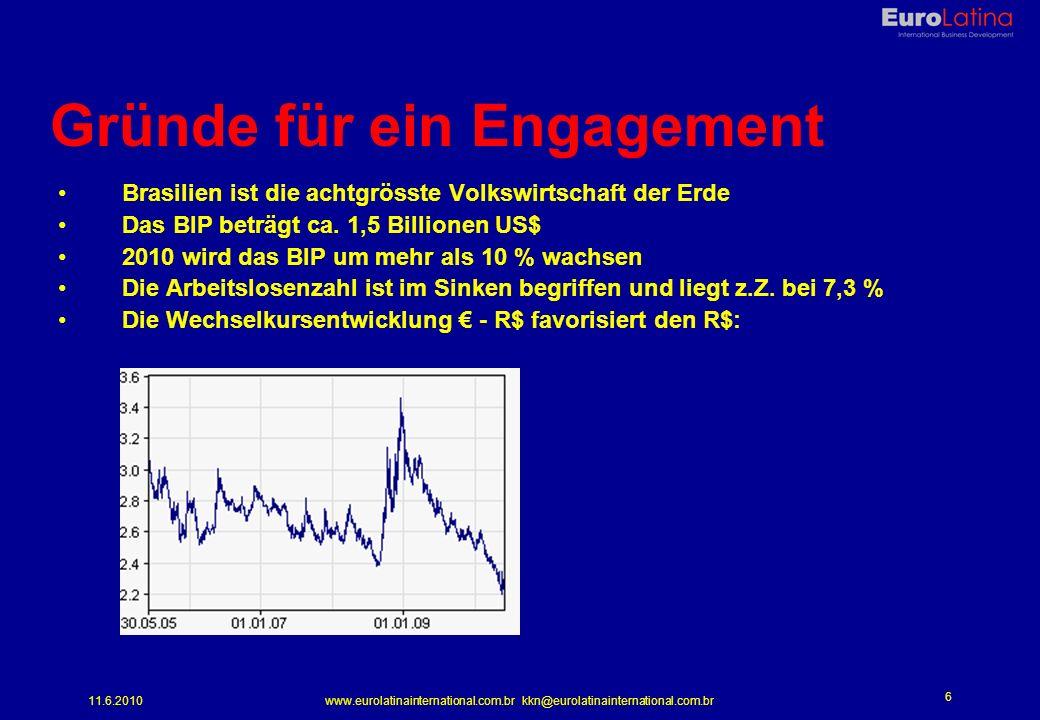 11.6.2010www.eurolatinainternational.com.br kkn@eurolatinainternational.com.br 6 Gründe für ein Engagement Brasilien ist die achtgrösste Volkswirtschaft der Erde Das BIP beträgt ca.