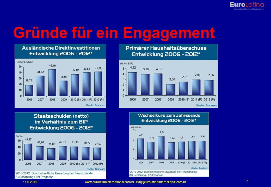 11.6.2010www.eurolatinainternational.com.br kkn@eurolatinainternational.com.br 7 Gründe für ein Engagement