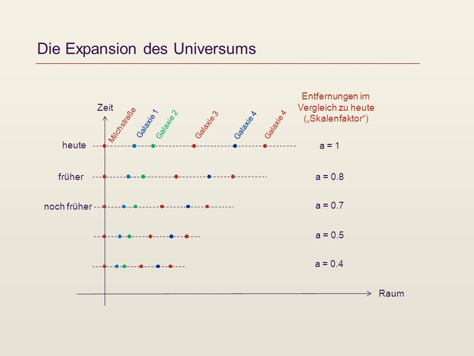 Die Expansion des Universums Zeit Raum heute früher noch früher a = 0.8 Entfernungen im Vergleich zu heute (Skalenfaktor) a = 1 a = 0.7 a = 0.5 a = 0.