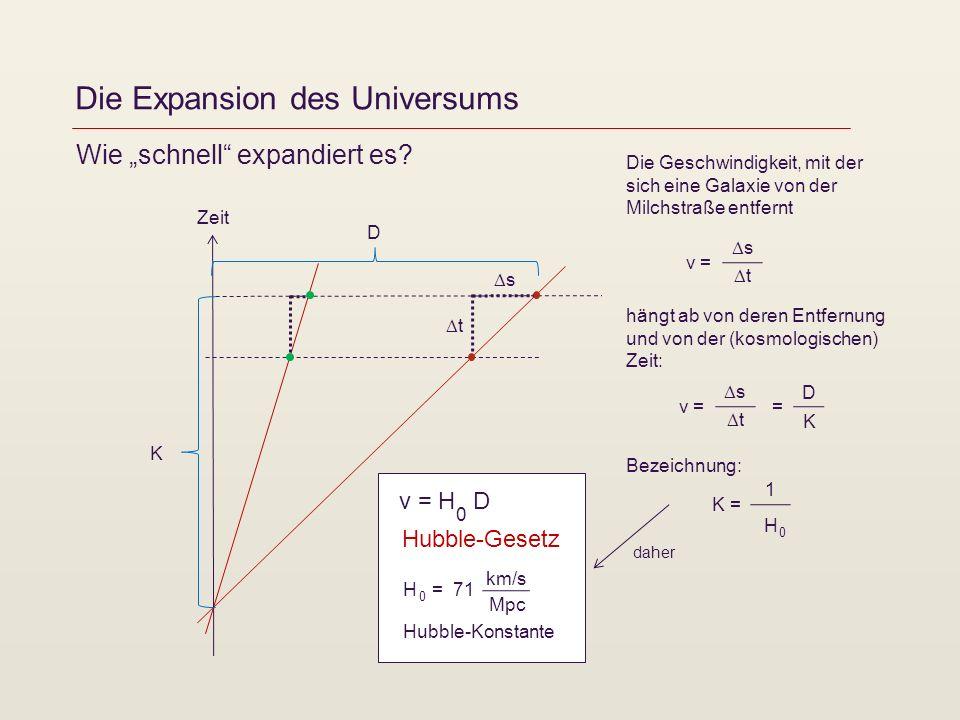 Die Expansion des Universums Zeit v = Wie schnell expandiert es? s t Die Geschwindigkeit, mit der sich eine Galaxie von der Milchstraße entfernt hängt