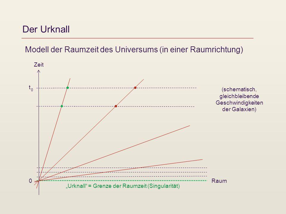 Der Urknall Zeit t 0 0 Urknall = Grenze der Raumzeit (Singularität) Raum Modell der Raumzeit des Universums (in einer Raumrichtung) (schematisch, glei