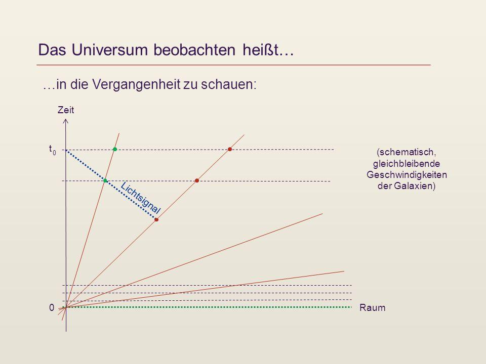 Das Universum beobachten heißt… Zeit t 0 0 …in die Vergangenheit zu schauen: Lichtsignal Raum (schematisch, gleichbleibende Geschwindigkeiten der Gala
