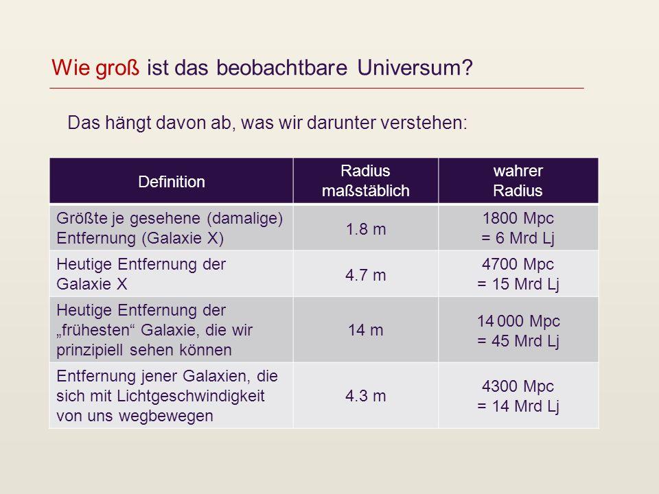 Wie groß ist das beobachtbare Universum? Das hängt davon ab, was wir darunter verstehen: Definition Radius maßstäblich wahrer Radius Größte je gesehen