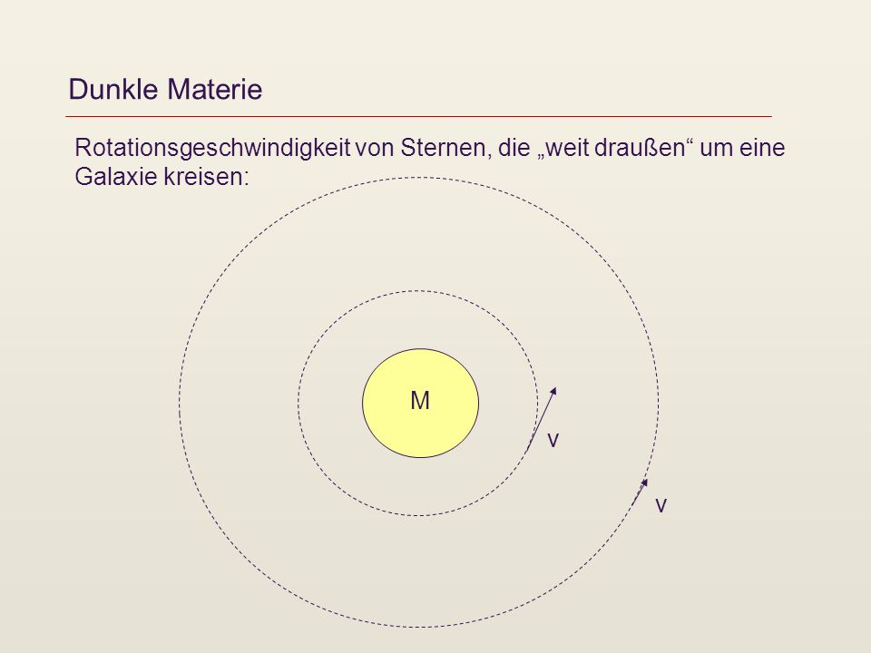 Dunkle Materie Rotationsgeschwindigkeit von Sternen, die weit draußen um eine Galaxie kreisen: M v v