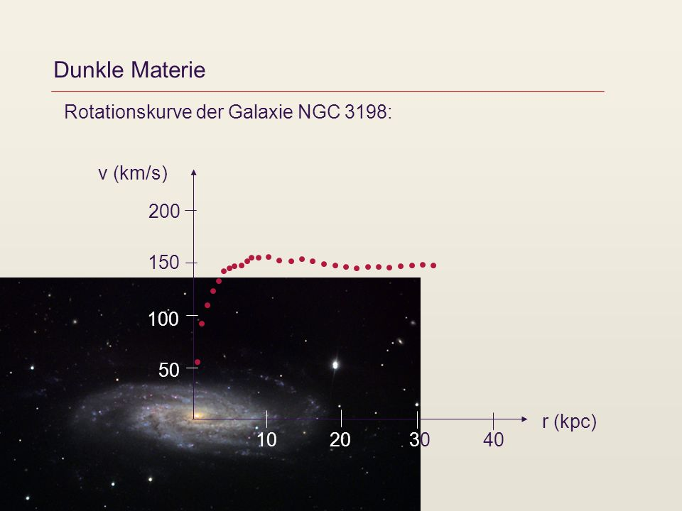 Dunkle Materie Rotationskurve der Galaxie NGC 3198: 2030304010 r (kpc) v (km/s) 50 100 150 200
