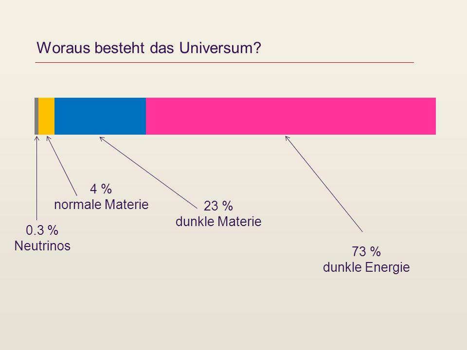 Woraus besteht das Universum? 73 % dunkle Energie 4 % normale Materie 23 % dunkle Materie 0.3 % Neutrinos