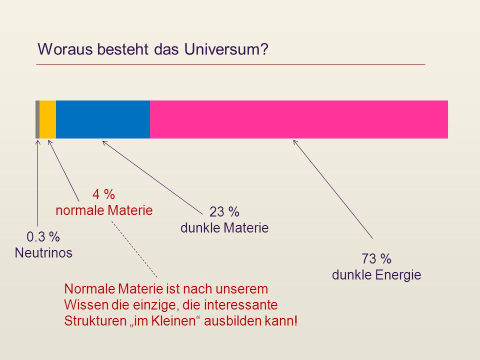 Woraus besteht das Universum? 73 % dunkle Energie 4 % normale Materie 23 % dunkle Materie 0.3 % Neutrinos Normale Materie ist nach unserem Wissen die