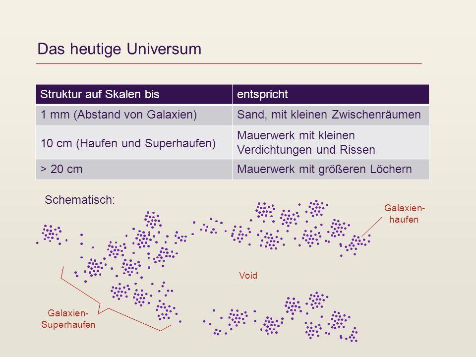 Das heutige Universum Struktur auf Skalen bisentspricht 1 mm (Abstand von Galaxien)Sand, mit kleinen Zwischenräumen 10 cm (Haufen und Superhaufen) Mau