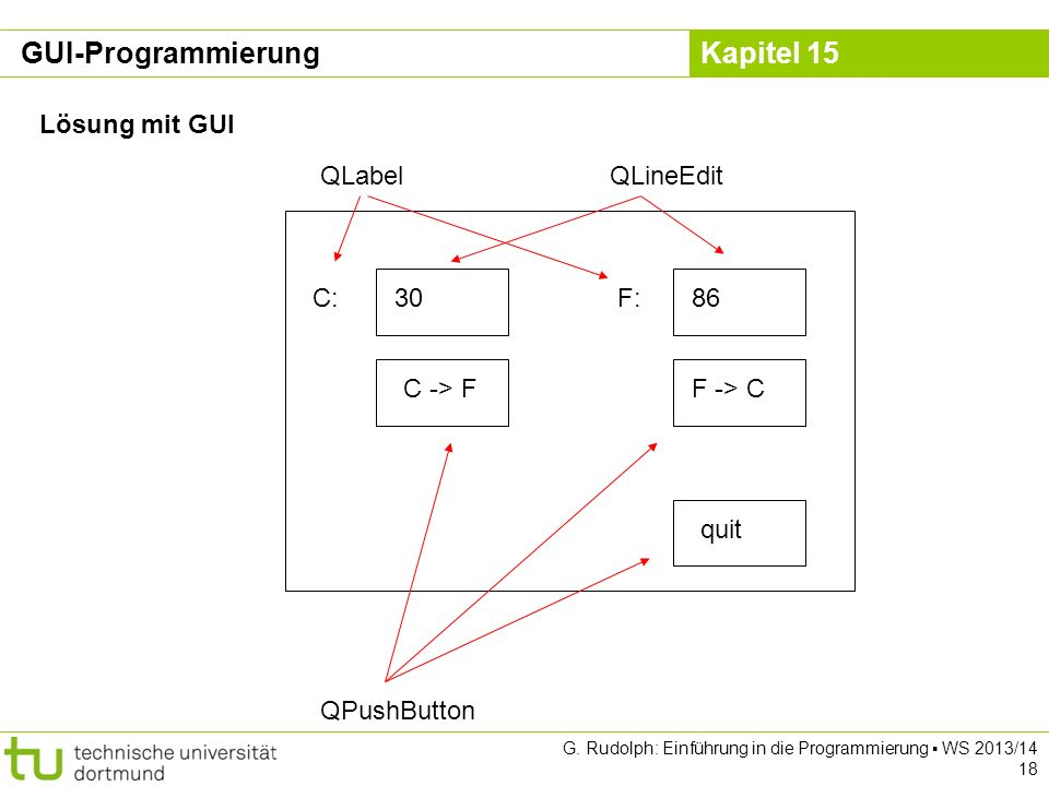 Kapitel 15 Lösung mit GUI quit F -> CC -> F 3086C:F: QPushButton QLabelQLineEdit GUI-Programmierung G. Rudolph: Einführung in die Programmierung WS 20