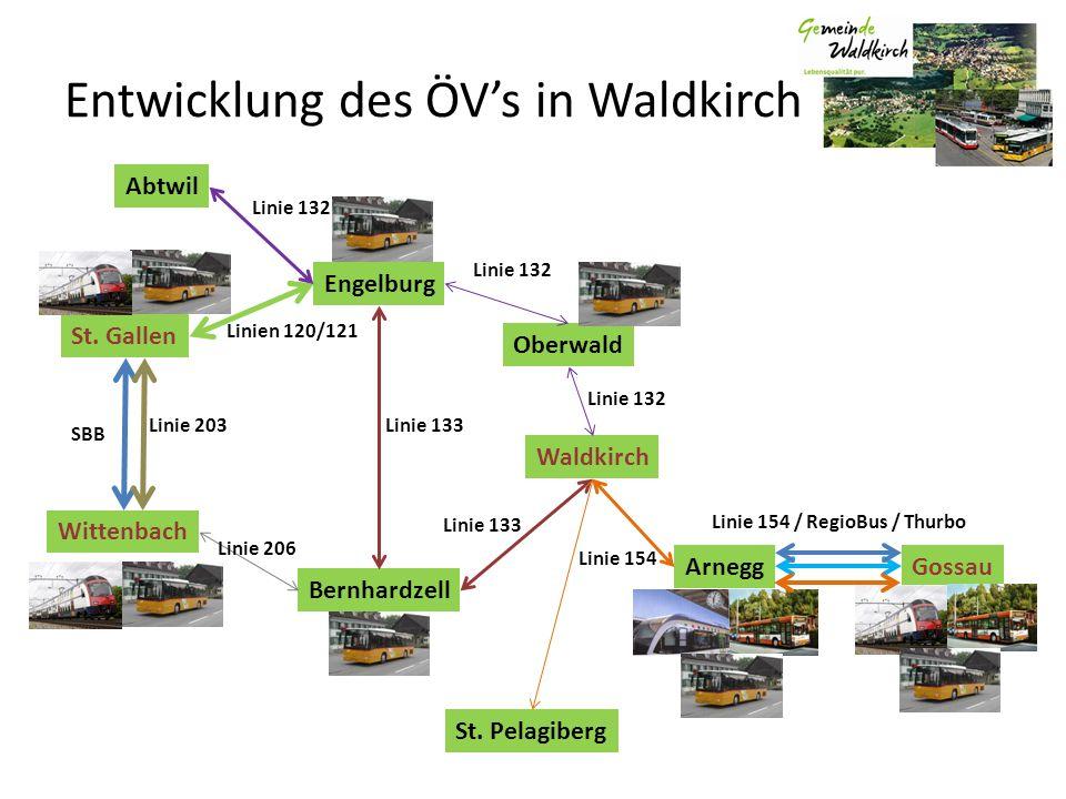 Entwicklung des ÖVs in Waldkirch Wittenbach ArneggGossau Oberwald Waldkirch Engelburg Bernhardzell St. Gallen St. Pelagiberg Linie 132 Linie 154 Linie