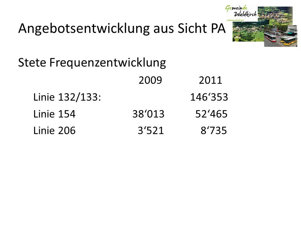 Angebotsentwicklung aus Sicht PA Stete Frequenzentwicklung 20092011 Linie 132/133: 146353 Linie 154 38013 52465 Linie 206 3521 8735