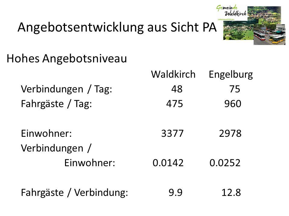 Angebotsentwicklung aus Sicht PA Hohes Angebotsniveau WaldkirchEngelburg Verbindungen / Tag: 48 75 Fahrgäste / Tag: 475 960 Einwohner: 3377 2978 Verbindungen / Einwohner: 0.0142 0.0252 Fahrgäste / Verbindung: 9.9 12.8