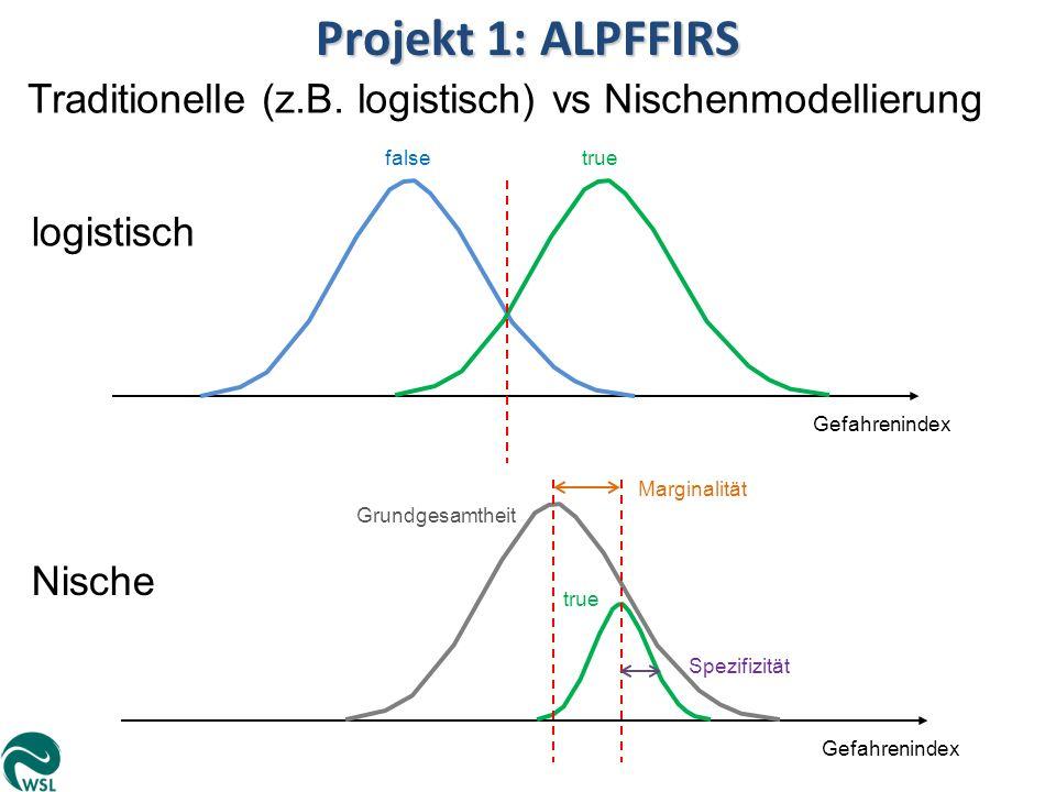 Projekt 1: ALPFFIRS Traditionelle (z.B. logistisch) vs Nischenmodellierung logistisch Gefahrenindex falsetrue Nische Gefahrenindex true Grundgesamthei