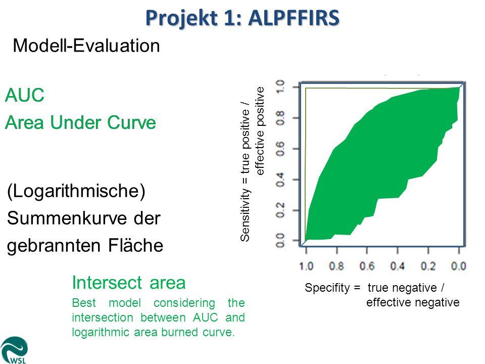 Projekt 1: ALPFFIRS Modell-Evaluation AUC Area Under Curve (Logarithmische) Summenkurve der gebrannten Fläche Sensitivity = true positive / effective