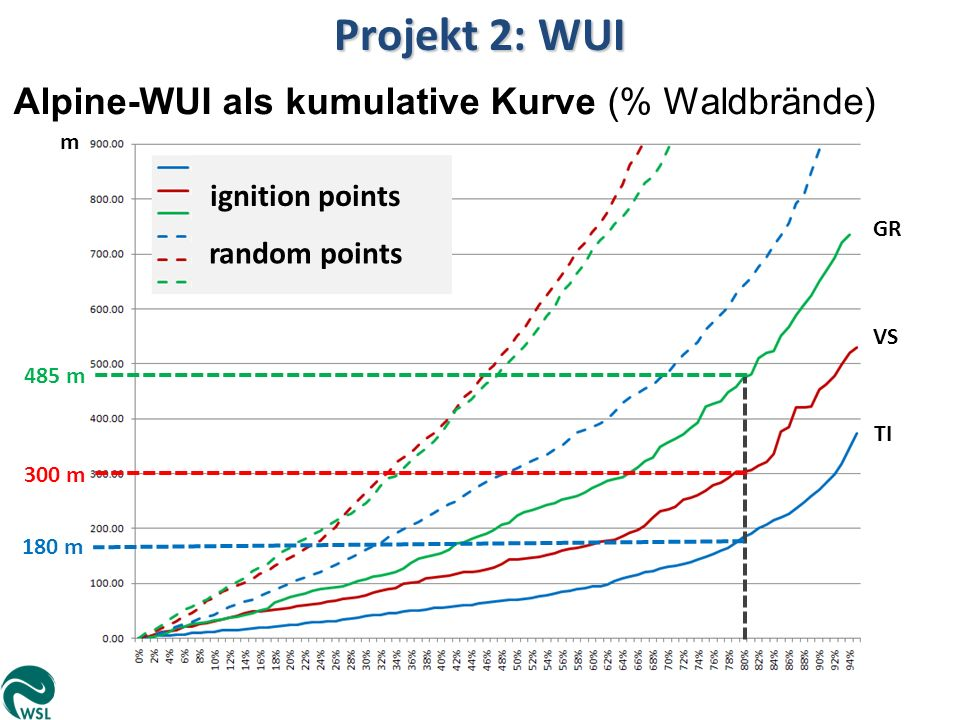 Projekt 2: WUI Alpine-WUI als kumulative Kurve (% Waldbrände) TI VS GR ignition points random points m 180 m 300 m 485 m