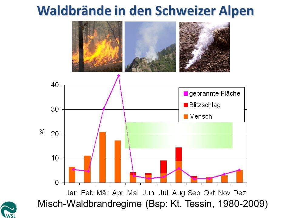 Misch-Waldbrandregime (Bsp: Kt. Tessin, 1980-2009) % Waldbrände in den Schweizer Alpen