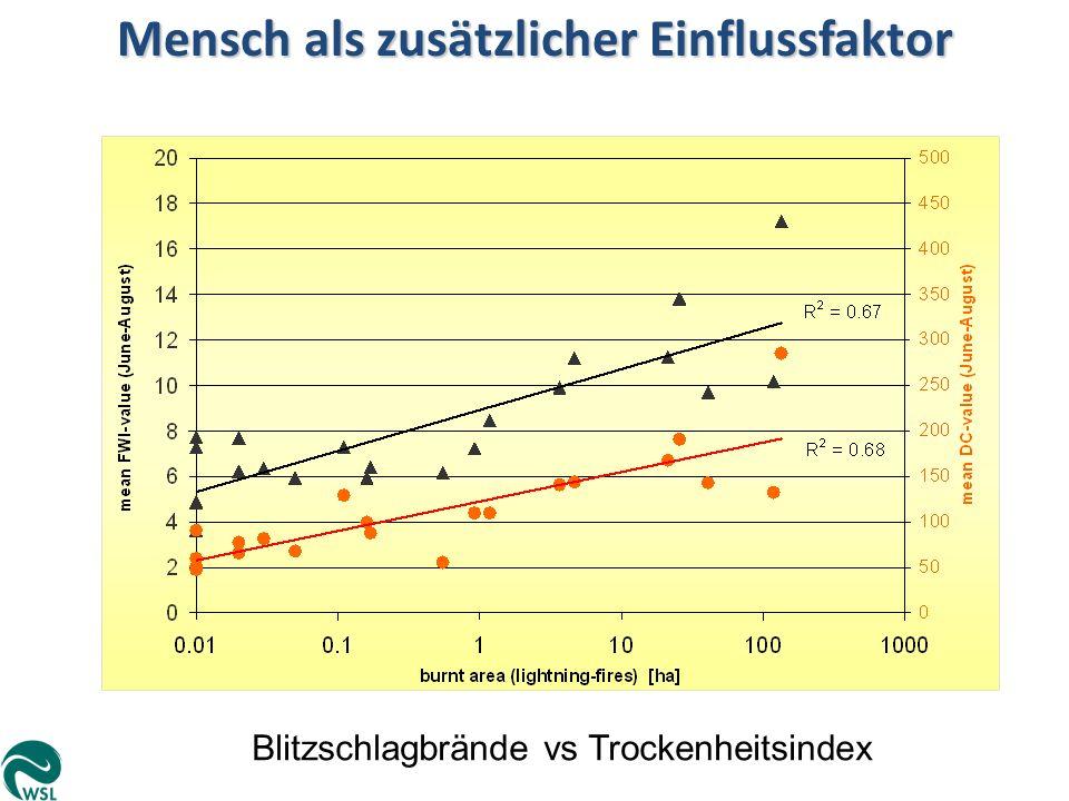 Mensch als zusätzlicher Einflussfaktor Blitzschlagbrände vs Trockenheitsindex