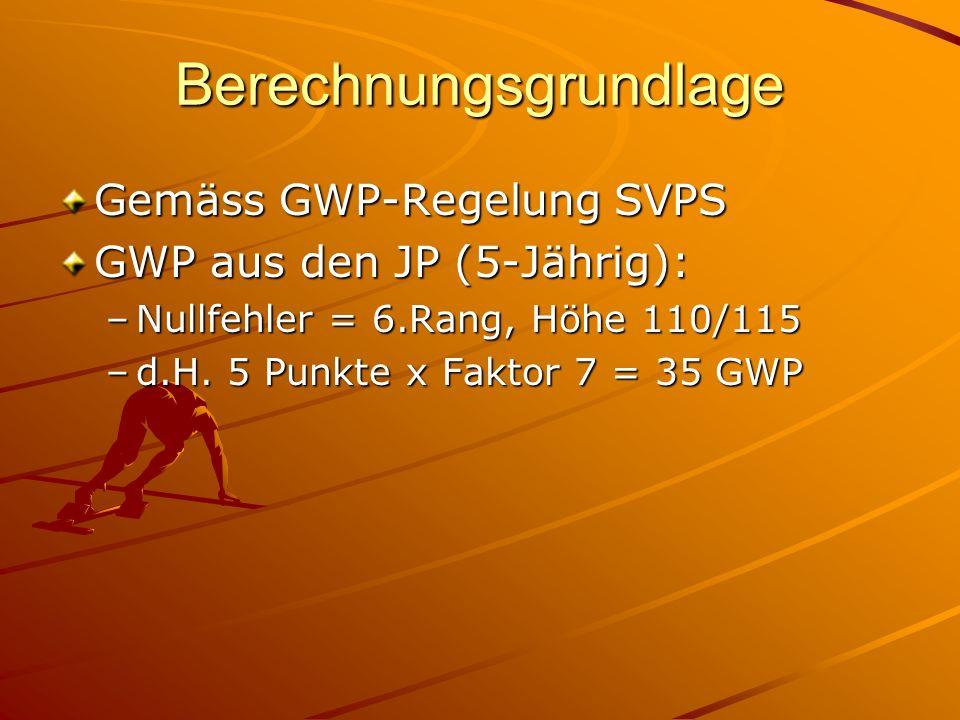 Berechnungsgrundlage Gemäss GWP-Regelung SVPS GWP aus den JP (5-Jährig): –Nullfehler = 6.Rang, Höhe 110/115 –d.H.