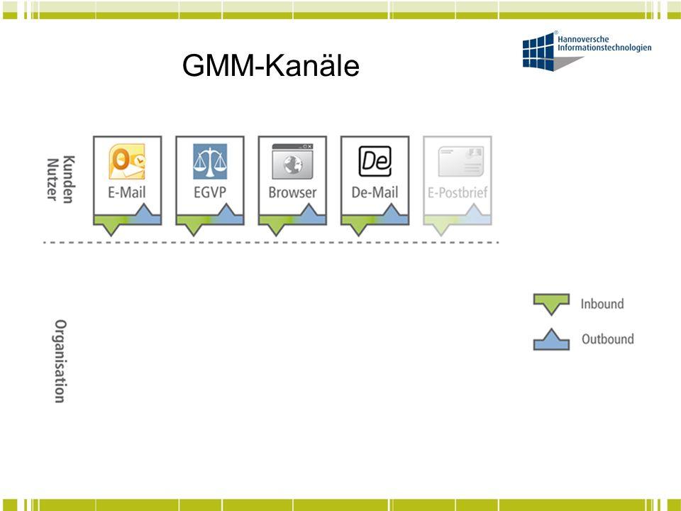 GMM Ablaufschema Vielfältige Nachrichten- formate Gewünschtes Zielformat