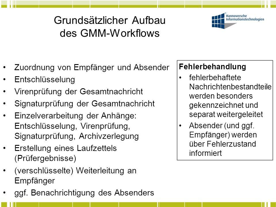 Grundsätzlicher Aufbau des GMM-Workflows Zuordnung von Empfänger und Absender Entschlüsselung Virenprüfung der Gesamtnachricht Signaturprüfung der Ges