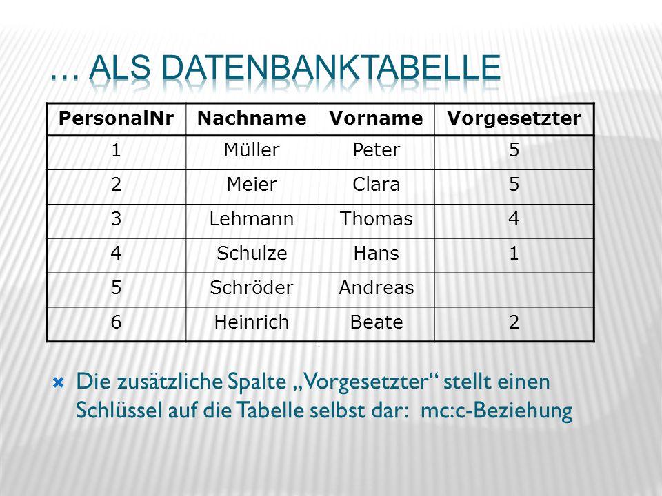 Die zusätzliche Spalte Vorgesetzter stellt einen Schlüssel auf die Tabelle selbst dar: mc:c-Beziehung PersonalNrNachnameVornameVorgesetzter 1MüllerPet