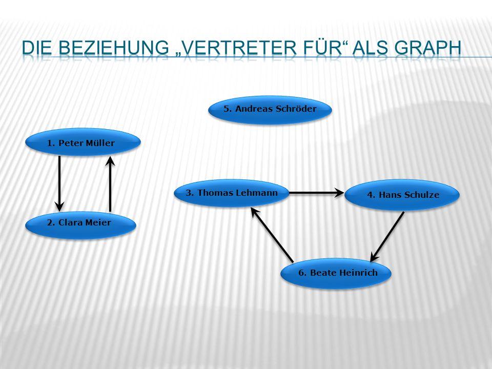 5. Andreas Schröder 3. Thomas Lehmann 1. Peter Müller 6. Beate Heinrich 2. Clara Meier 4. Hans Schulze
