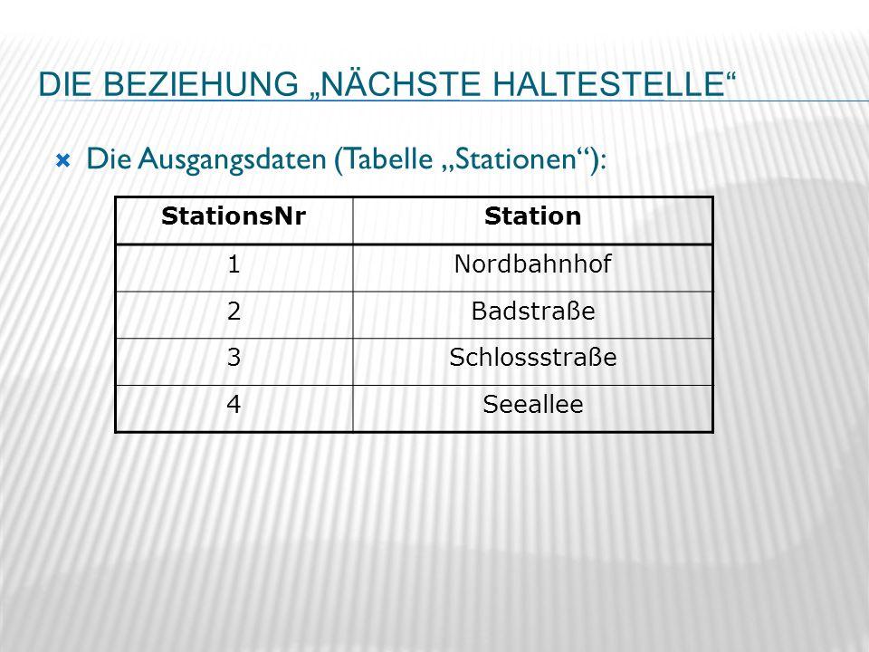 DIE BEZIEHUNG NÄCHSTE HALTESTELLE StationsNrStation 1Nordbahnhof 2Badstraße 3Schlossstraße 4Seeallee Die Ausgangsdaten (Tabelle Stationen):