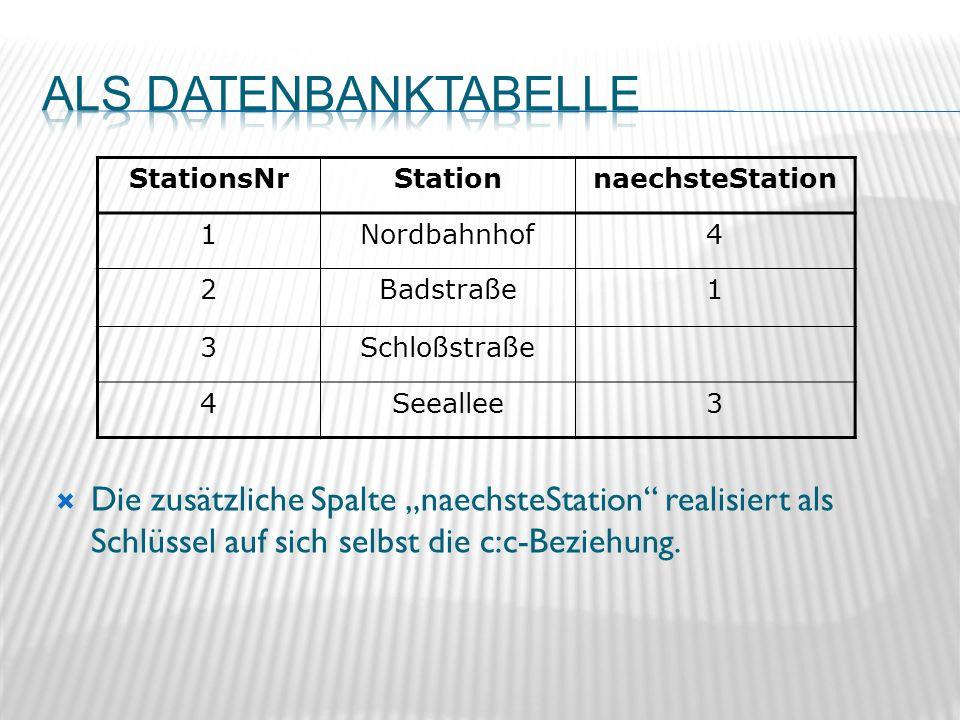 StationsNrStationnaechsteStation 1Nordbahnhof4 2Badstraße1 3Schloßstraße 4Seeallee3 Die zusätzliche Spalte naechsteStation realisiert als Schlüssel auf sich selbst die c:c-Beziehung.