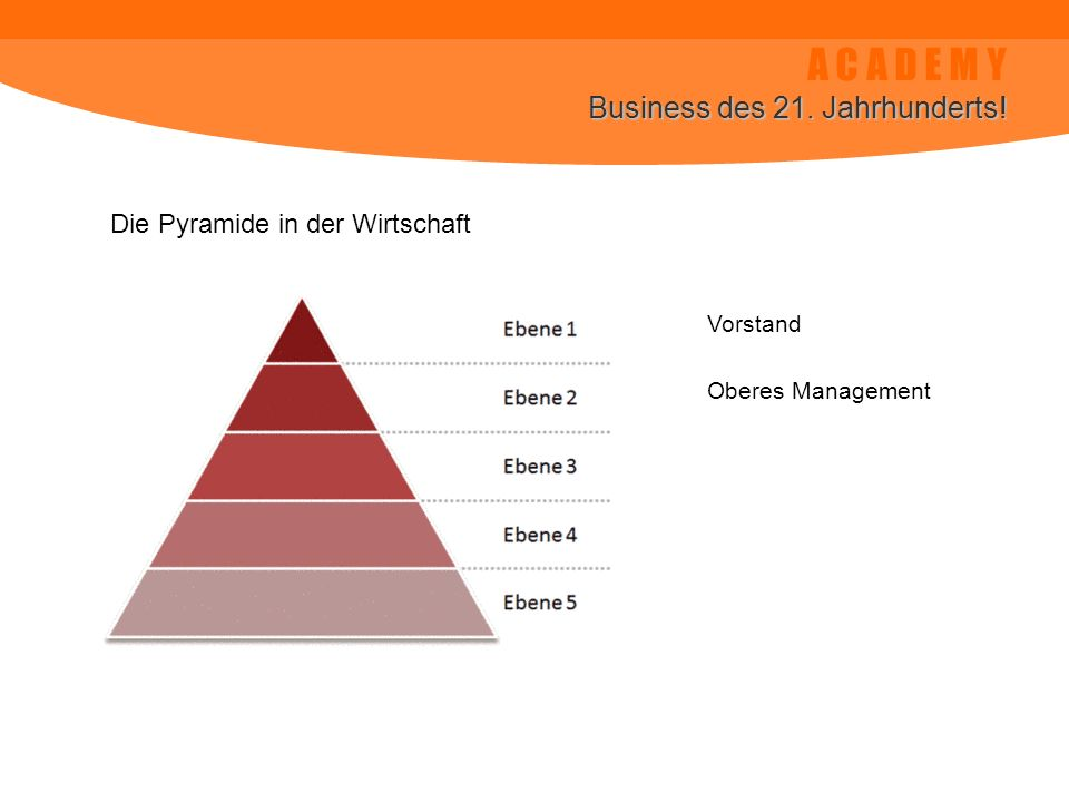 A C A D E M Y Business des 21. Jahrhunderts! Die Pyramide in der Wirtschaft Vorstand Oberes Management