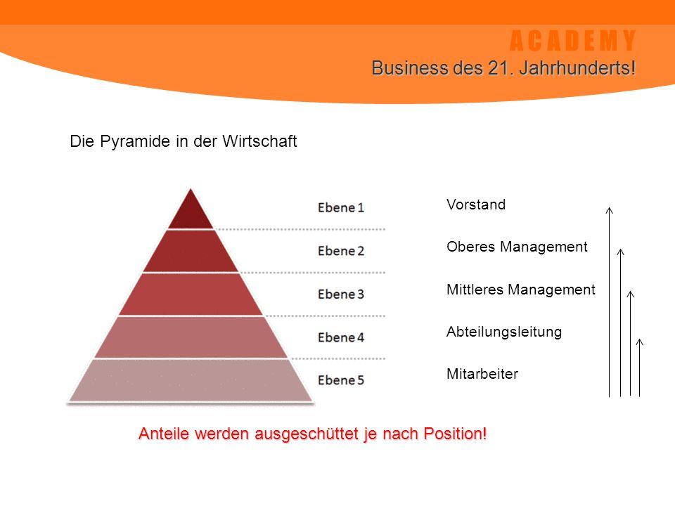 A C A D E M Y Business des 21. Jahrhunderts! Die Pyramide in der Wirtschaft Vorstand Oberes Management Mittleres Management Abteilungsleitung Mitarbei