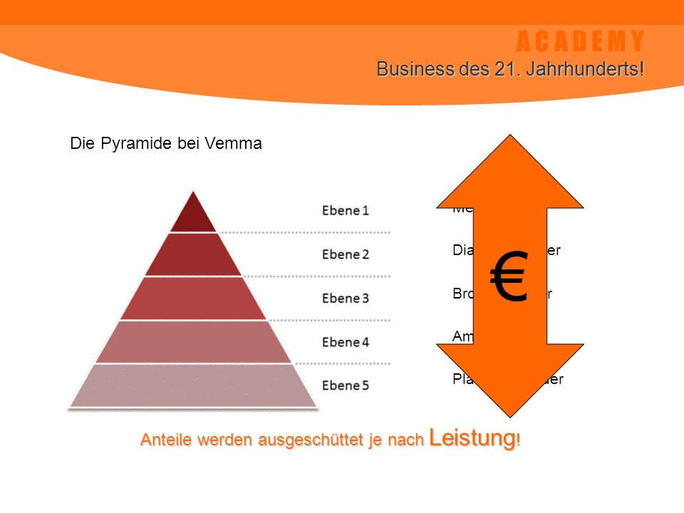A C A D E M Y Business des 21. Jahrhunderts! Die Pyramide bei Vemma Member Diamont Leader Bronze Leader Ambassador Platinum Leader Anteile werden ausg