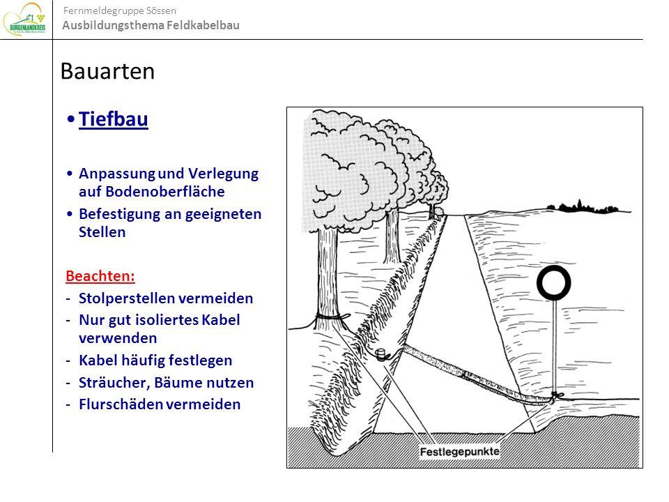 Fernmeldegruppe Sössen Ausbildungsthema Feldkabelbau Feldkabel Leichte Feldleitung (LFL) Vorgesehen zur einmaligen Verwendung Zwei parallel geführte Adern mit gemeinsamer PE-Isolation Abmessung:1,3 mm x 2,6 mm Jede Ader besteht aus: - Kupferlitze 7 x 0,25 mm - Durchmesser je Ader:0,75 mm Kabellänge je Behälter:1000 m Gewicht je Behälter:8 kg Sprechreichweite:bis 15 km